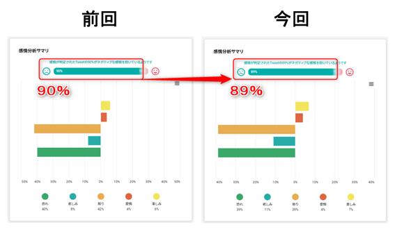 ※Keywordmap for SNS 感情判定を使用