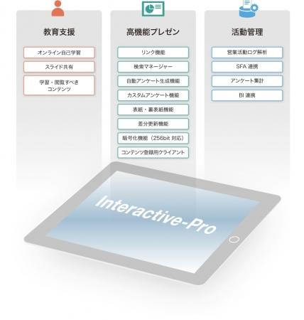 Interactive-Pro機能概要