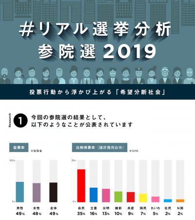 参院 選 2019