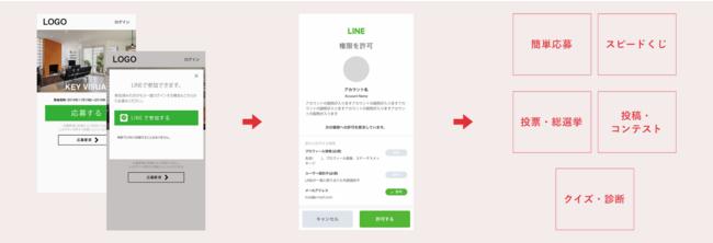 LINEを使ったキャンペーンは数タップで参加が可能。※画像はデモ用画面となります。
