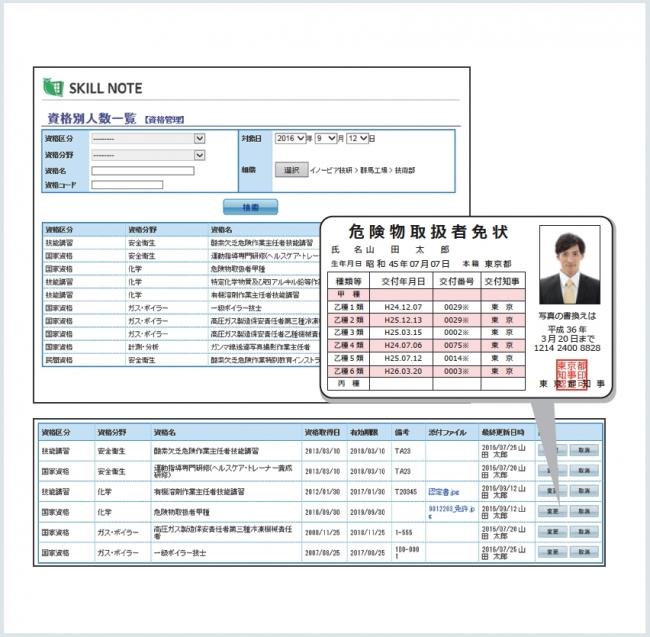 有資格者の登録と検索が可能です。免状のスキャンデータや免状番号なども登録可能です。