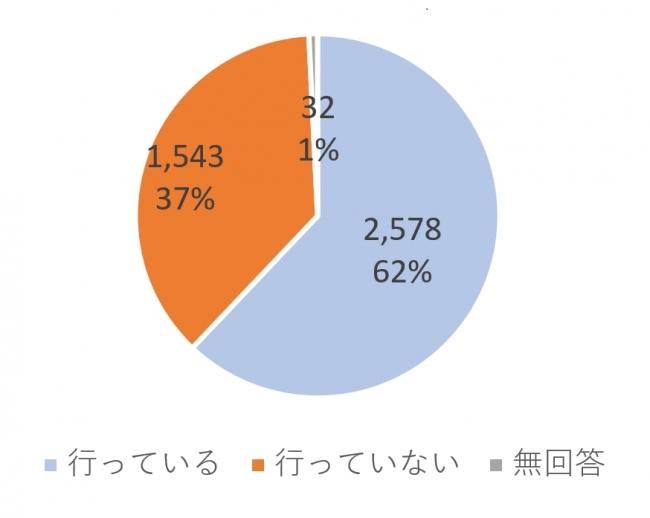 出典:2015年「産業医活動に対するアンケート調査」日本医師会
