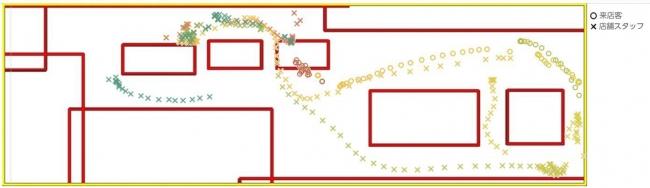 来店客と店舗スタッフの動きを表す実験イメージ図