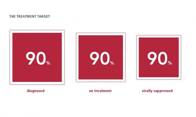 UNAIDSによるエイズ流行終結に向けた2020年までの目標「90-90-90」