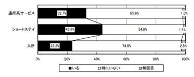 参照:現 公益財団法人 日本訪問看護財団の調査より