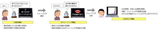 AIロボットとの対話形式でおこなうフレイルチェック及び口腔機能のトレーニングを搭載