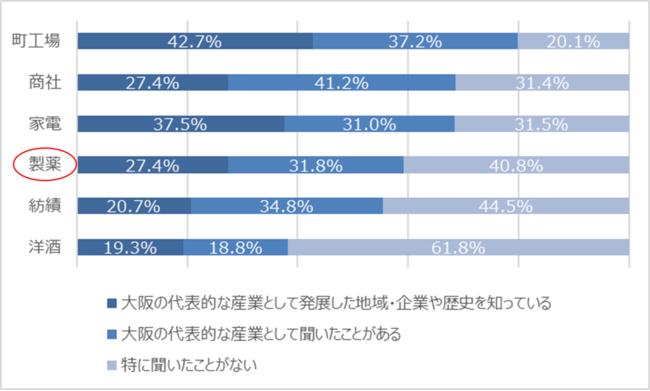 Q 大阪の代表的な産業(紡績、商社、製薬、家電、洋酒、町工場)について、どの程度ご存知ですか?