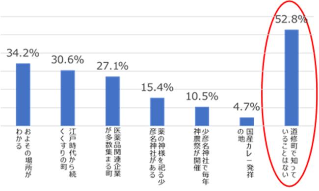 大阪・道修町(どしょうまち)について、あなたが知っていることを全てお選びください