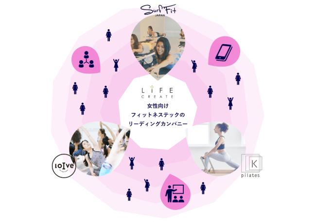 フィットネス×テック分野に拡張するLIFE CREATEの事業