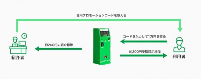 ご紹介の流れ(利用者が1万円相当を交換した場合)
