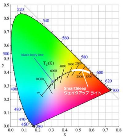 ( 図2)黒体軌跡