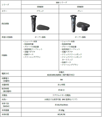 「シェーバー S5000」製品概要