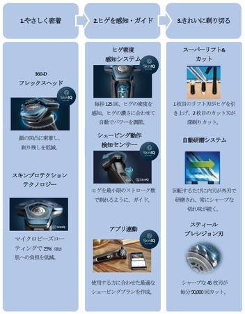 <シェーバー S7000搭載テクノロジー>