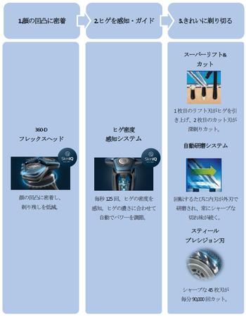 <シェーバー S5000搭載テクノロジー>