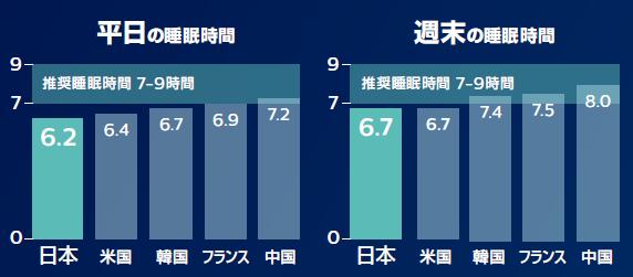 5か国の睡眠時間比較