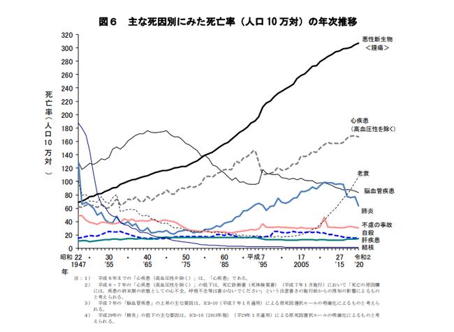 出典:厚生労働省「令和元年(2019)人口動態統計月報年計(概数)の概況」