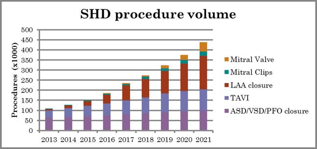 SHD治療の推計(世界全体) (フィリップス調べ)