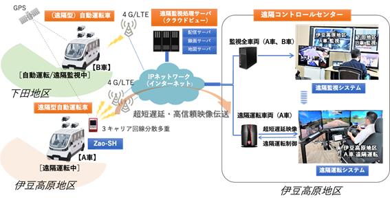 図: 遠隔監視・運転システムの構成