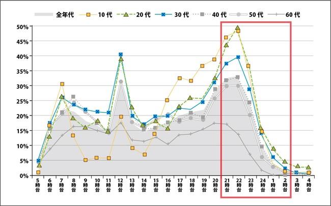 [平日]インターネット利用の時間帯別行為者率(全年代・年代別)