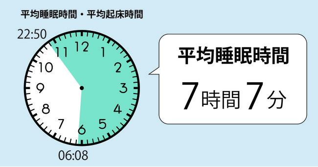 2021年1月度「睡眠ランキング」全国TOP5の計測結果