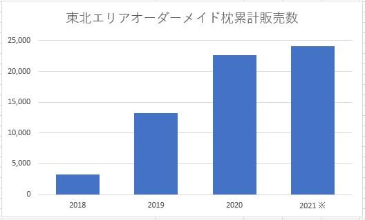 東北エリアオーダーメイド枕累計販売数(※2021年3月7日現在)