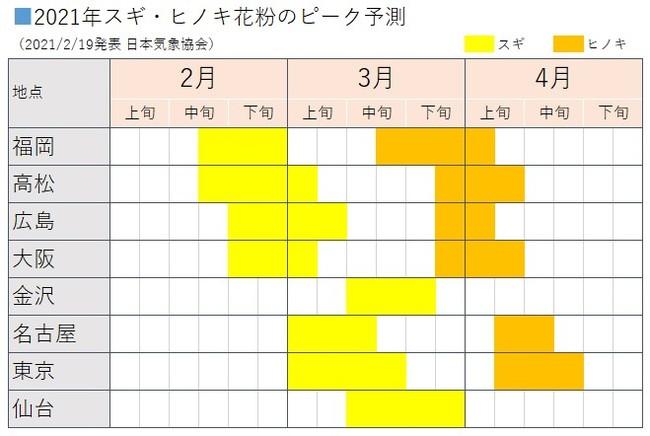 2021年スギ・ヒノキ花粉のピーク予測