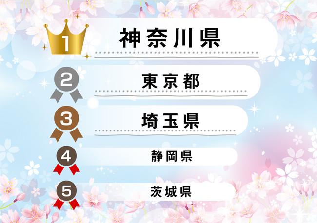 2021年2月1日~28日「睡眠ランキング」都道府県100位以内の日本在住ユーザー、睡眠スコア+静寂スコア(100点満点)の平均値(月末時点のアクティブユーザー20名未満の県は除く)