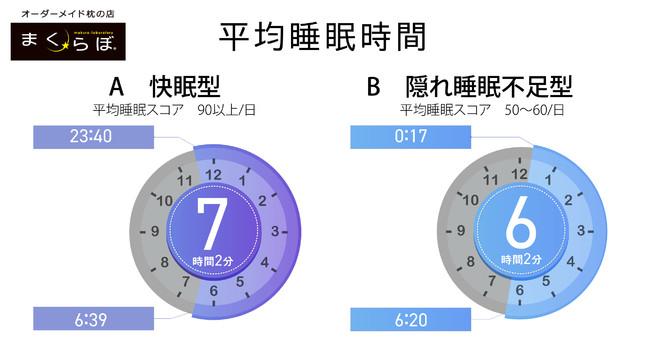図1「睡眠ランキング」東京都ユーザーのスコア別計測結果(2021年4月1日~13日、4月13日時点 東京都ユーザー3,069人)