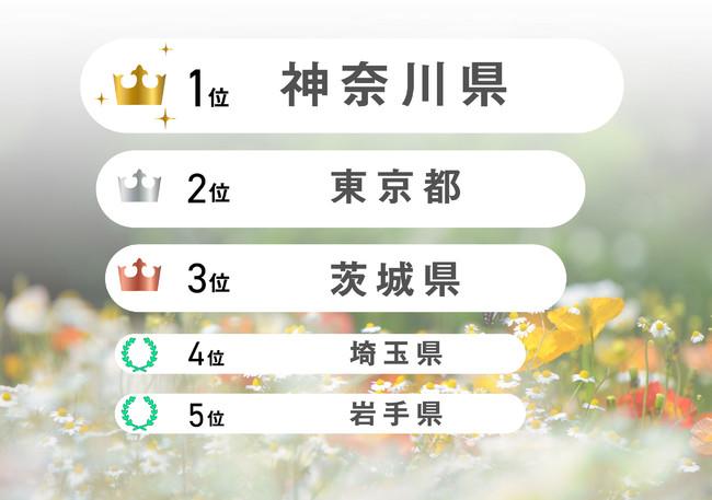 2021年4月1日~30日「睡眠ランキング」都道府県100位以内の日本在住ユーザー、睡眠スコア+静寂スコア(100点満点)の平均値(月末時点のアクティブユーザー20名未満の県は除く)
