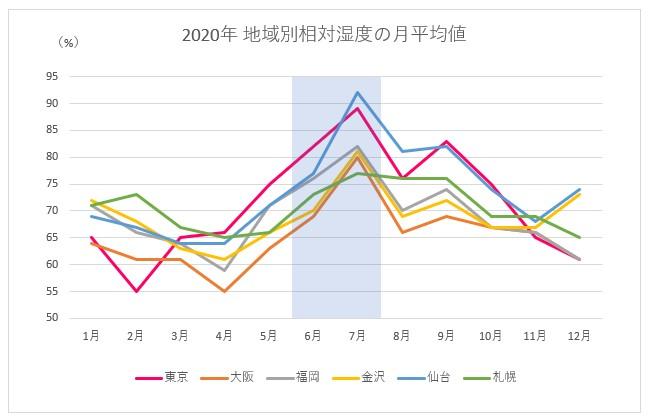 2020年地域別相対湿度の月平均値(%)