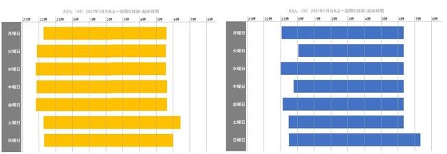 図1:A・Bさんの2021年5月のある一週間の起床・就寝時間