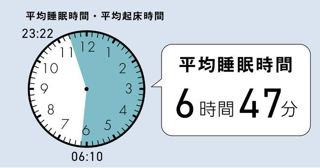 2021年5月度「睡眠ランキング」全国TOP15位内45歳~59歳ユーザーの計測結果