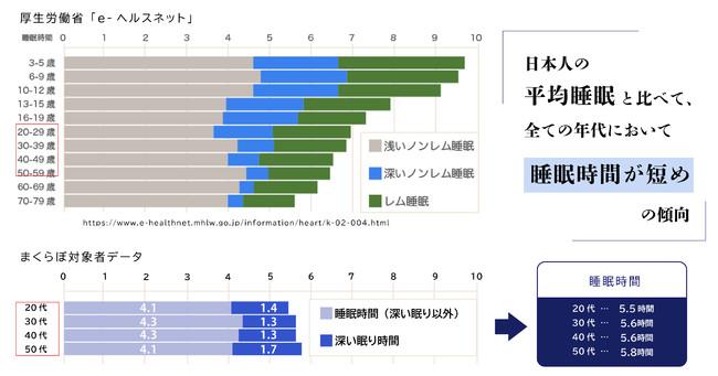 図1:厚生労働省データ(抜粋)との比較 年代別の睡眠時間