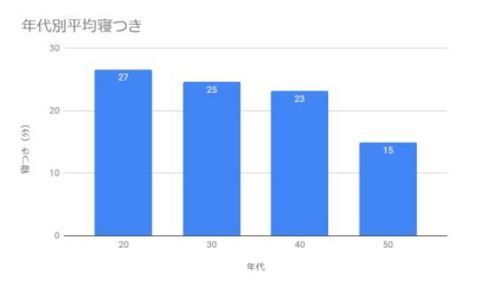 図4:年代別平均寝つき