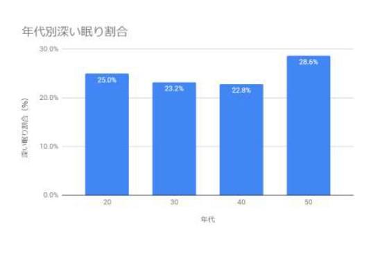 図3:年代別深い眠り割合