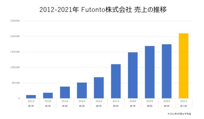 2012-2021年Futonto株式会社 売上の推移(※2021年6月期は予測値)