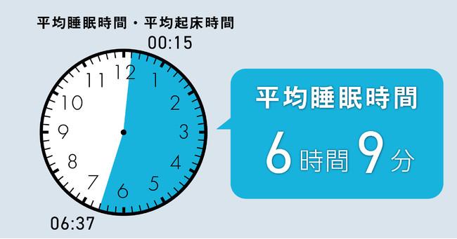 図1:一都二県在住の30~59歳男性の平均就寝・起床・睡眠時間