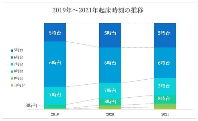 図2:2019年~2021年の一都二県在住の起床時刻の推移(2021年6月10日時点)