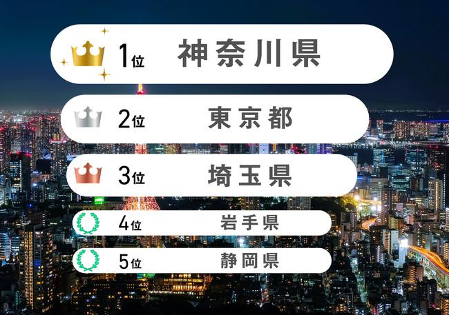 2021年6月1日~30日「睡眠ランキング」都道府県100位以内の日本在住ユーザー、睡眠スコア+静寂スコア(100点満点)の平均値(月末時点のアクティブユーザー20名未満の県は除く)