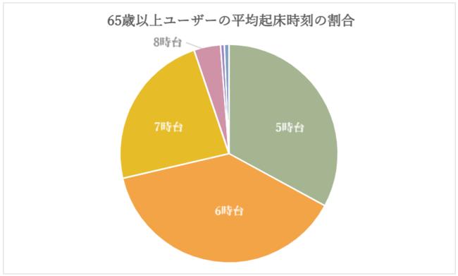 65歳以上ユーザーの平均起床時刻の割合(対象人数:153名)