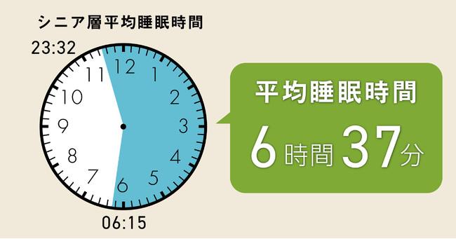 図1:65歳以上ユーザーの平均就寝・起床・睡眠時間(対象人数:153名) 2021年4月「平均6時間以下の睡眠を続けると、認知症リスクが3割増加する」というニュースが発表されました(※2)。