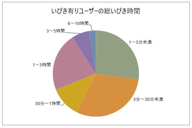 図2:65歳以上のいびき有りユーザーの総いびき時間