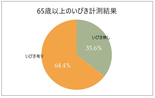 図1:2019年~2021年65歳以上のいびき計測結果(2021年9月1日時点)