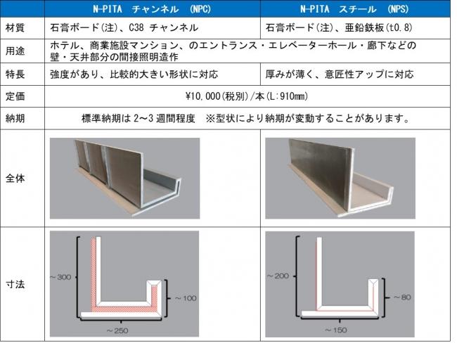 ■NーPITA チャンネル(NPC)は強度があり比較的大きい形状に対応、NーPITA スチール(NPS)は厚みが薄く意匠性アップに対応