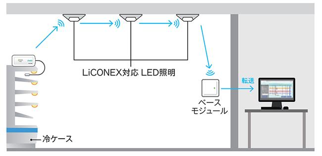 LiCONEX対応LED照明の通信網を 利用することも可能