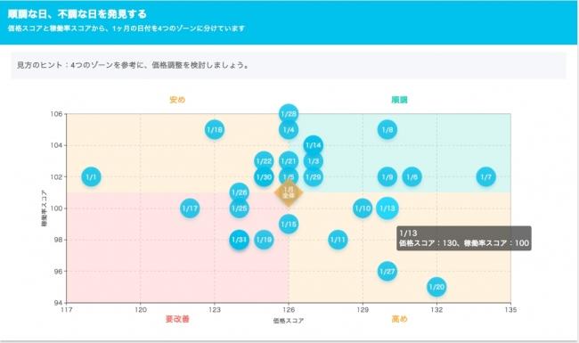 自社の価格スコアと稼働率スコアから、1ヶ月の日付を4つのゾーンに分けて表示