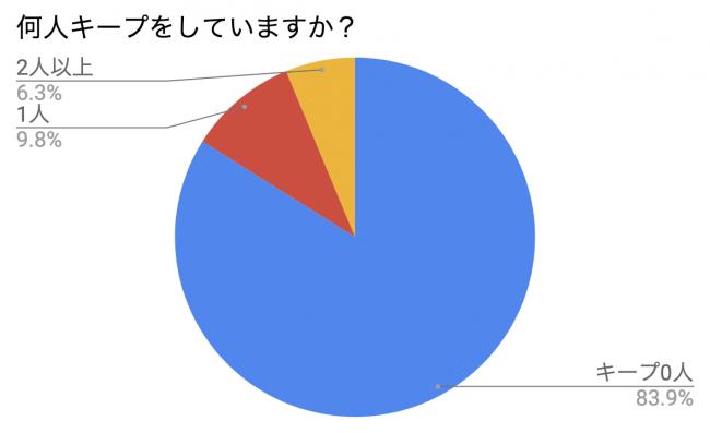キープ人数調査_オミカレ