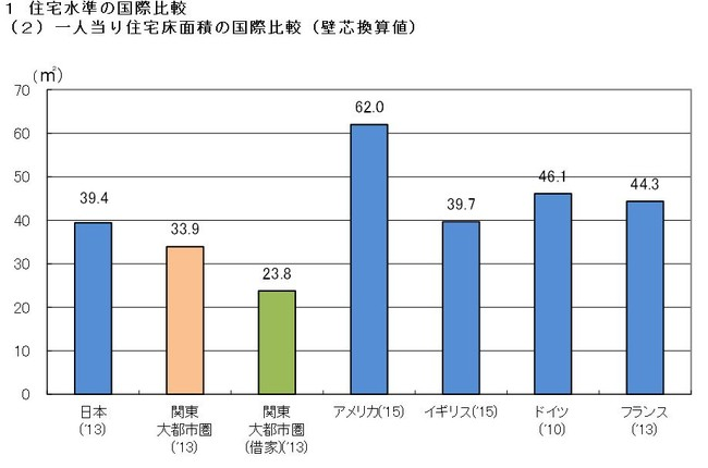 国土交通省より〈資料〉 日本:総務省「平成25年住宅・土地統計調査」(データは2013年)