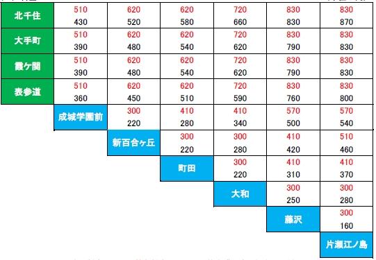 大人料金(上段:特急料金 下段:切符を購入する場合の運賃)