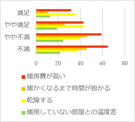 図2 使用している暖房機器に対する不満(%)
